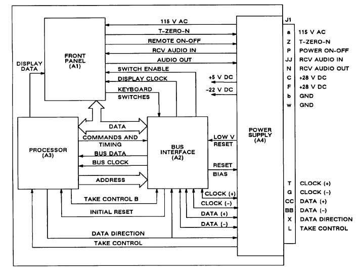 figure     radio set control functional block diagramradio set control functional block diagram     bus interface module figure   is a block diagram of the bus interface module  the decoder timer decodes