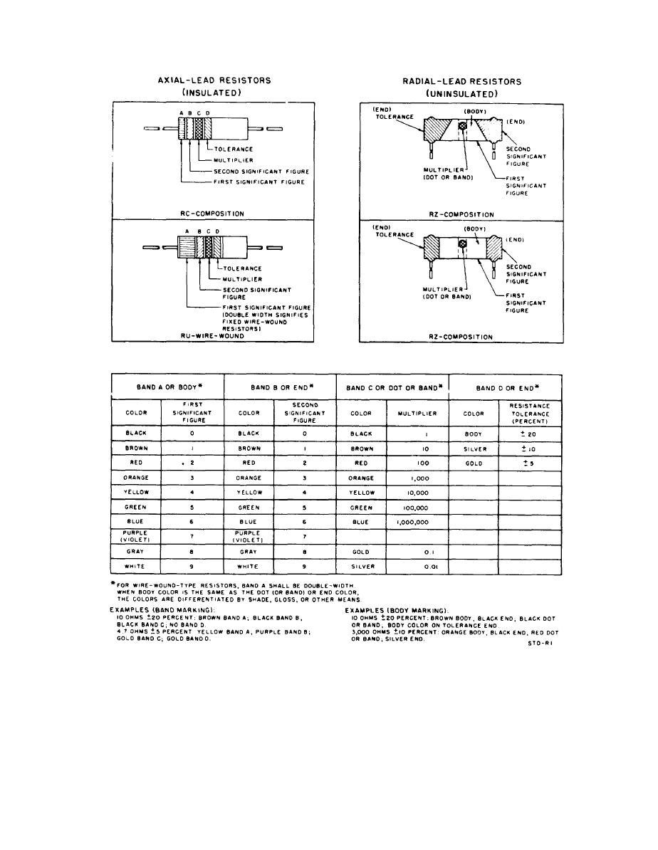 Figure 10 Mil Std Resistor Color Code Marking Diagram